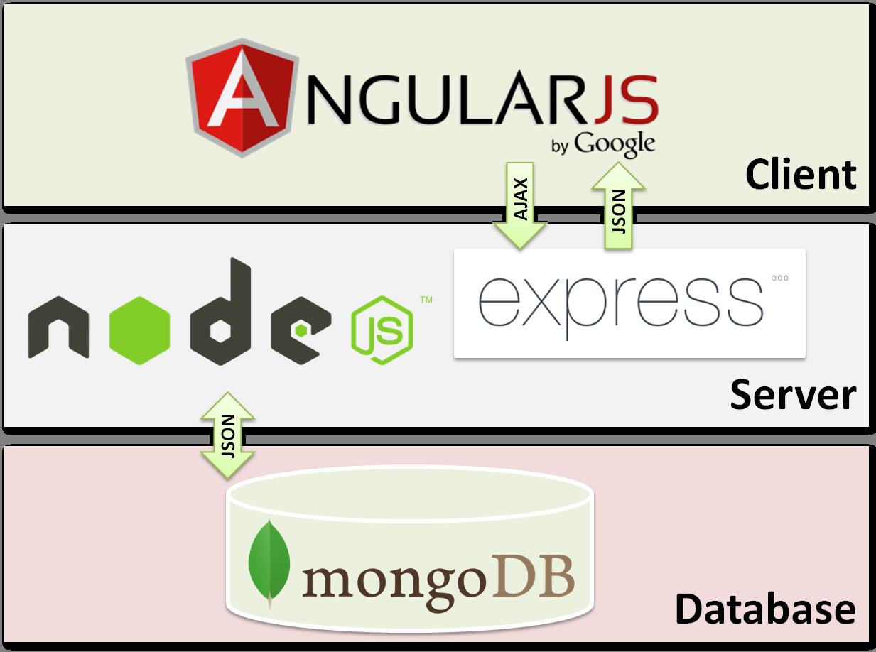 Javascript Architecture Design